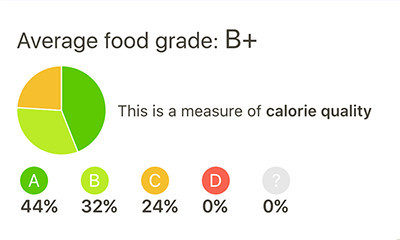 average food grade sample